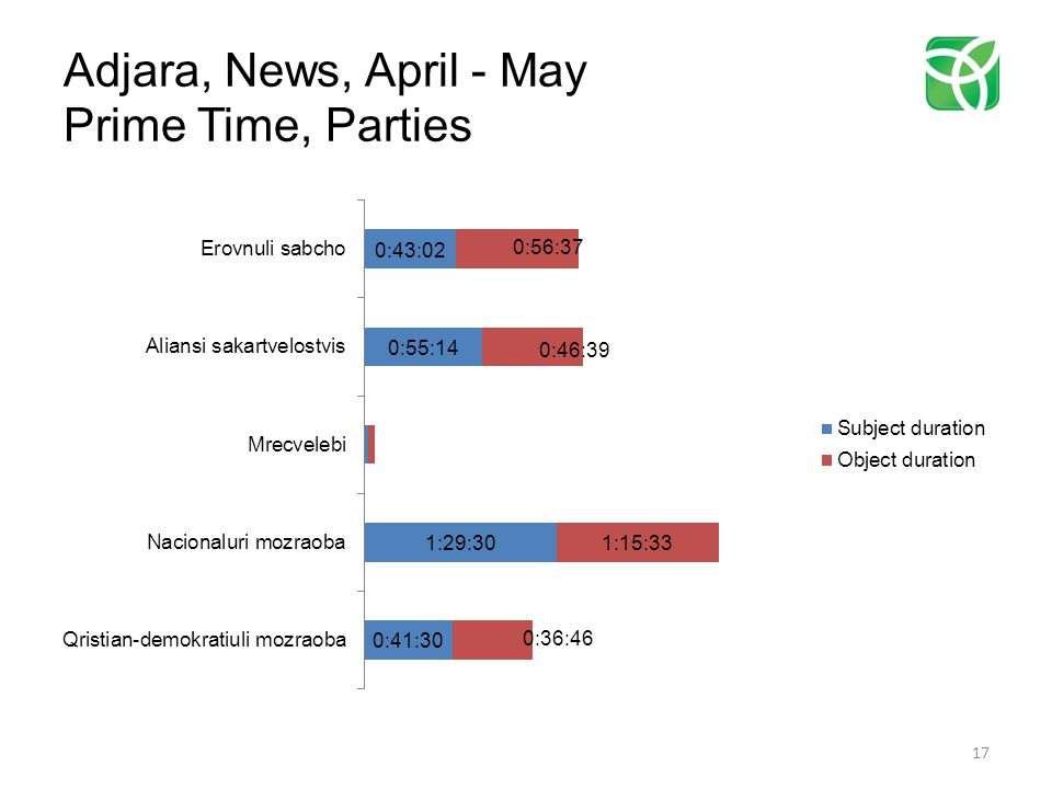 Adjara, News, April - May Prime Time, Parties 17