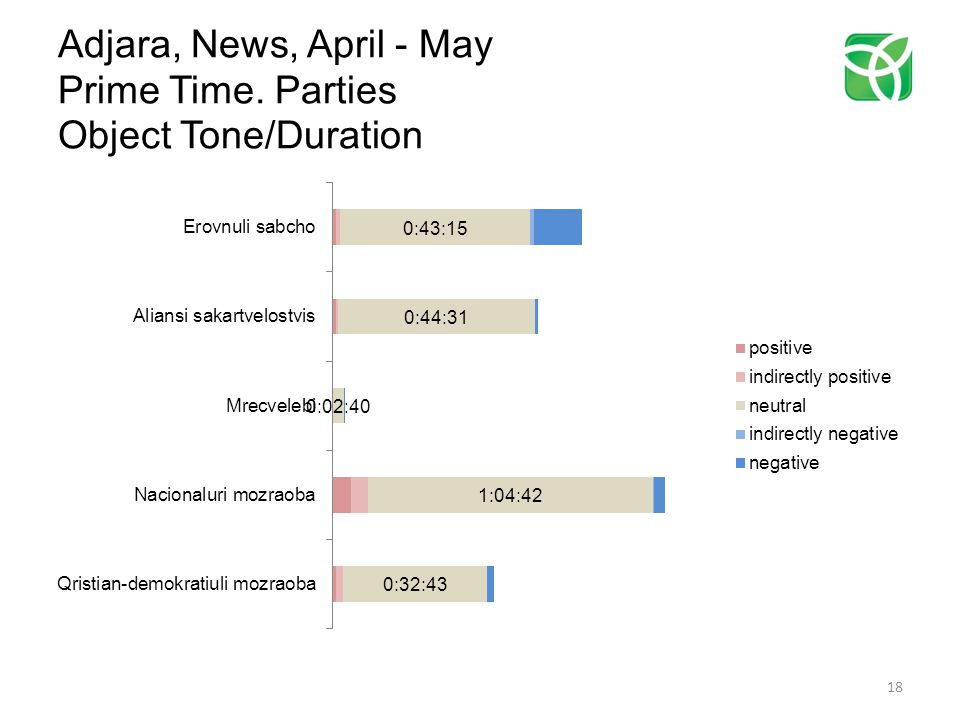 Adjara, News, April - May Prime Time. Parties Object Tone/Duration 18