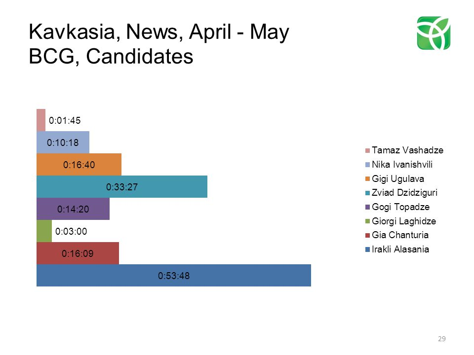 Kavkasia, News, April - May BCG, Candidates 29