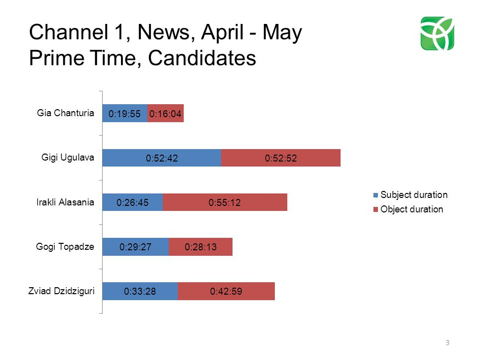 Channel 1, News, April - May Prime Time, Candidates 3