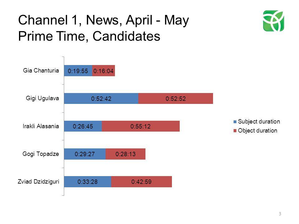 Imedi, News, April - May Prime Time, Parties 24