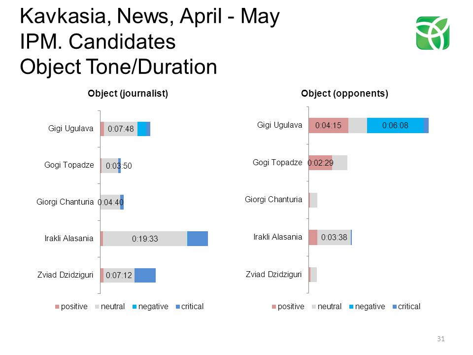 Kavkasia, News, April - May IPM. Candidates Object Tone/Duration 31