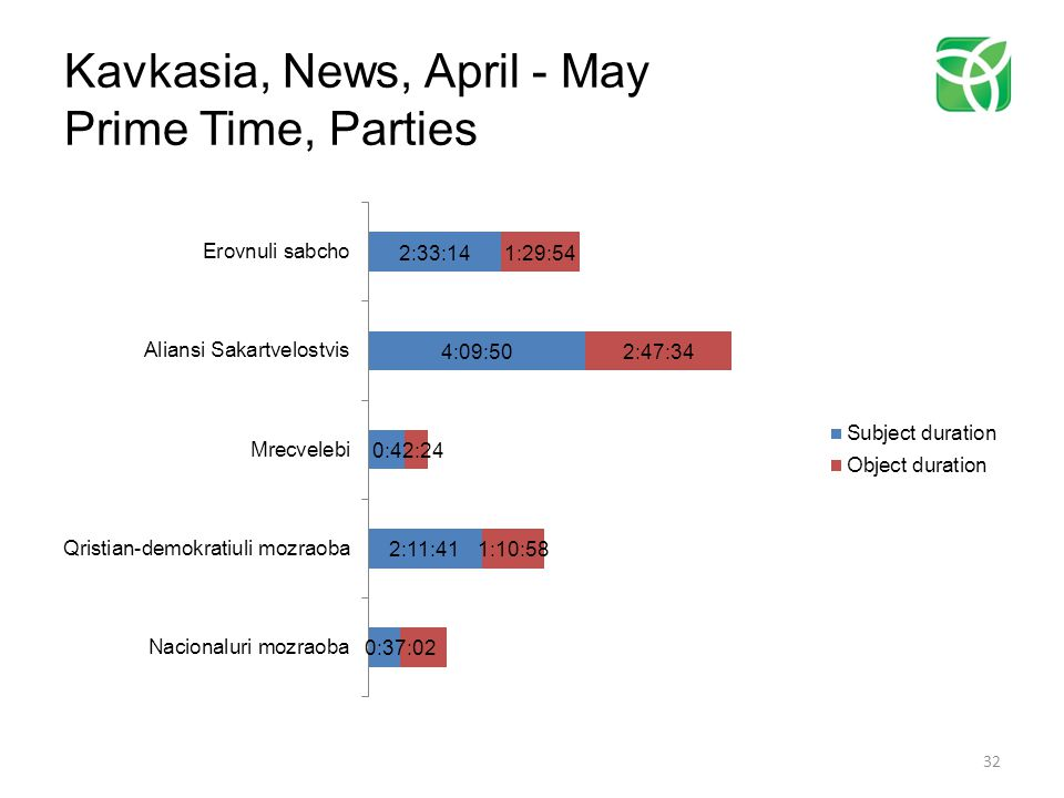 Kavkasia, News, April - May Prime Time, Parties 32