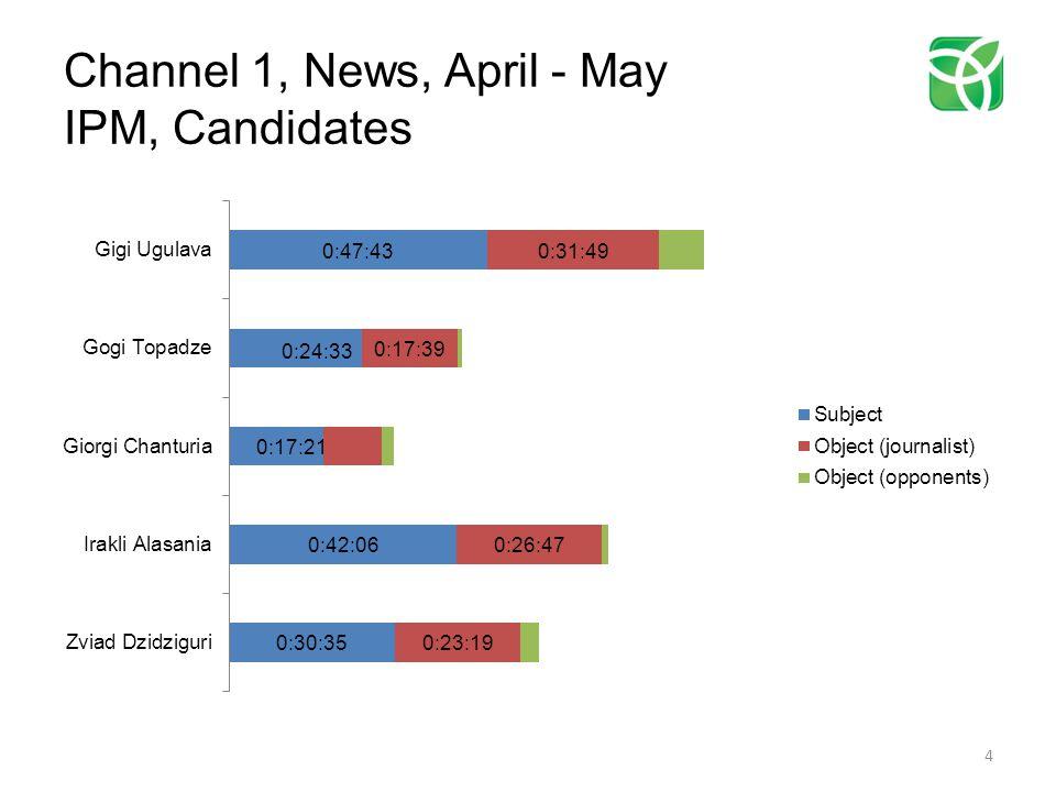 Rustavi 2, News, April - May BCG, Candidates 45