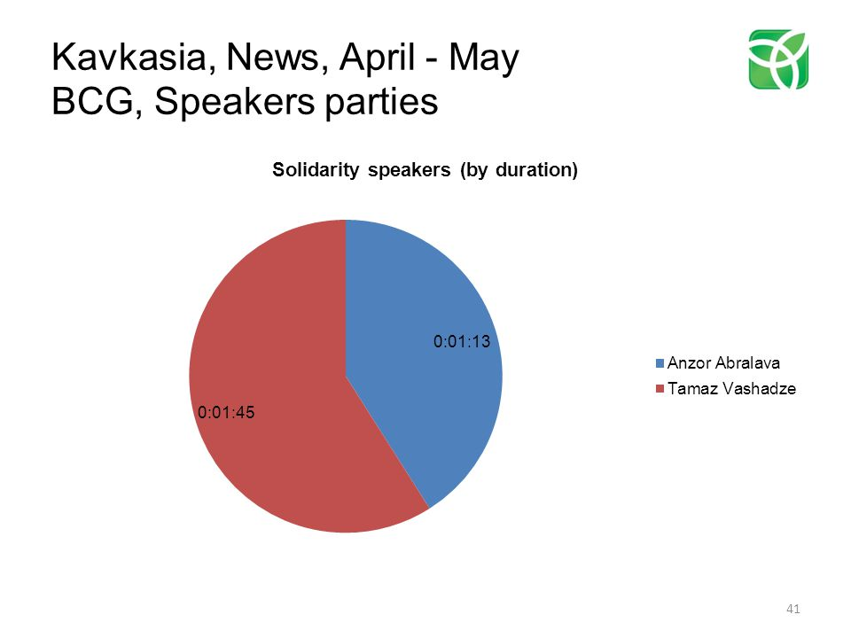 Kavkasia, News, April - May BCG, Speakers parties 41