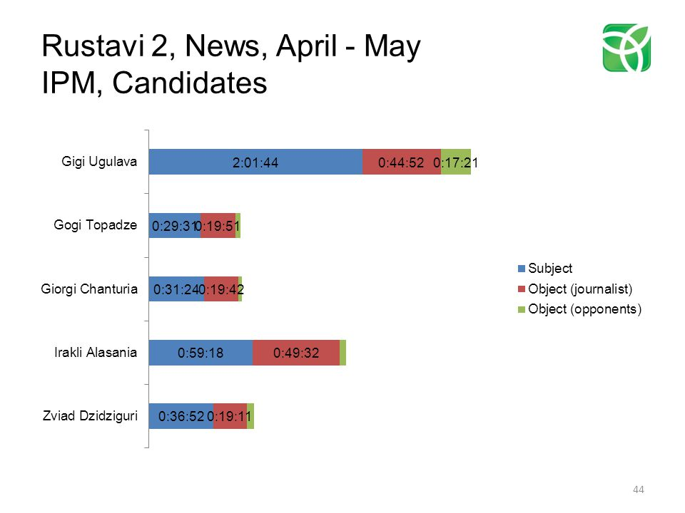 Rustavi 2, News, April - May IPM, Candidates 44