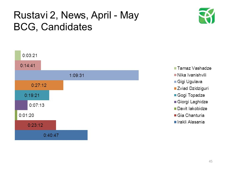 Rustavi 2, News, April - May BCG, Candidates 45