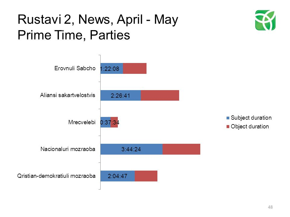 Rustavi 2, News, April - May Prime Time, Parties 48