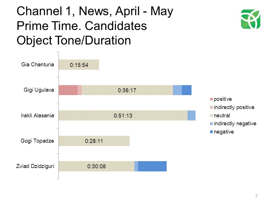Channel 1, News, April - May Prime Time. Candidates Object Tone/Duration 5