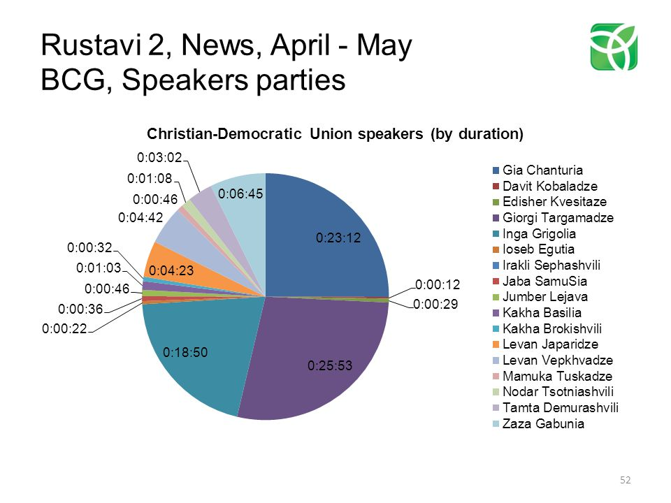 Rustavi 2, News, April - May BCG, Speakers parties 52
