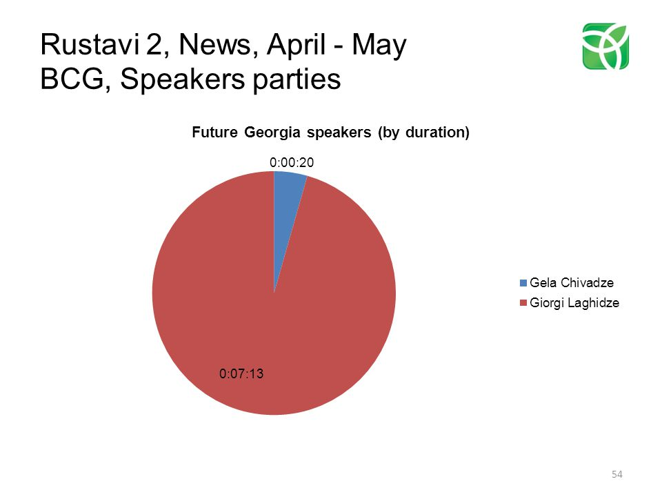 Rustavi 2, News, April - May BCG, Speakers parties 54