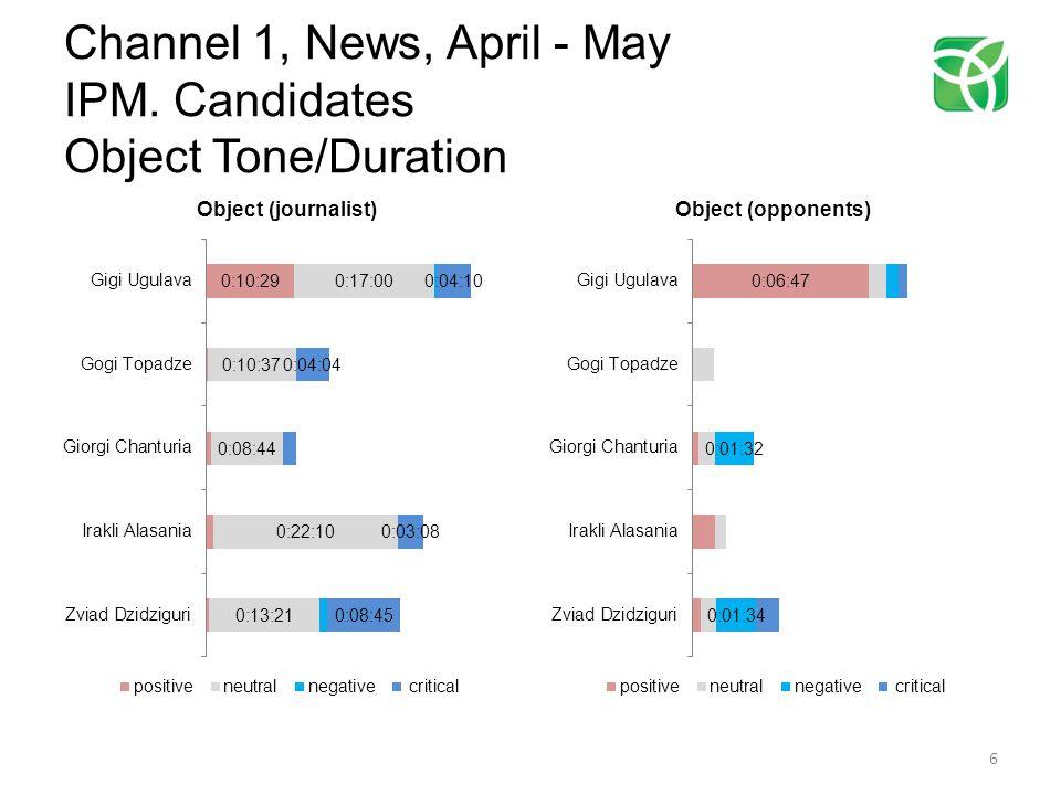 Rustavi 2, News, April - May IPM. Candidates Object Tone/Duration 47