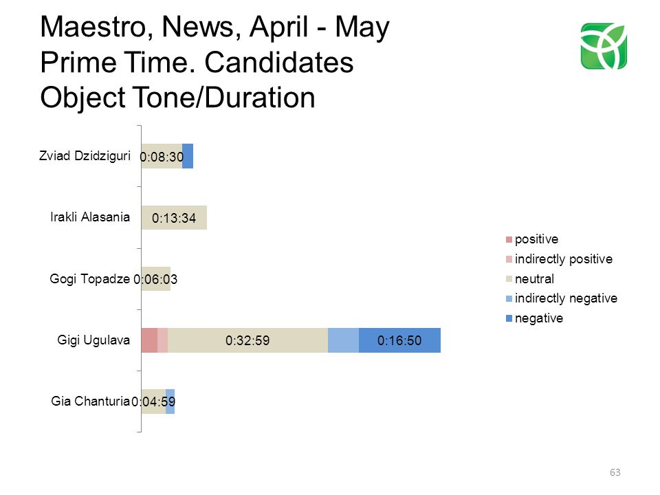 Maestro, News, April - May Prime Time. Candidates Object Tone/Duration 63