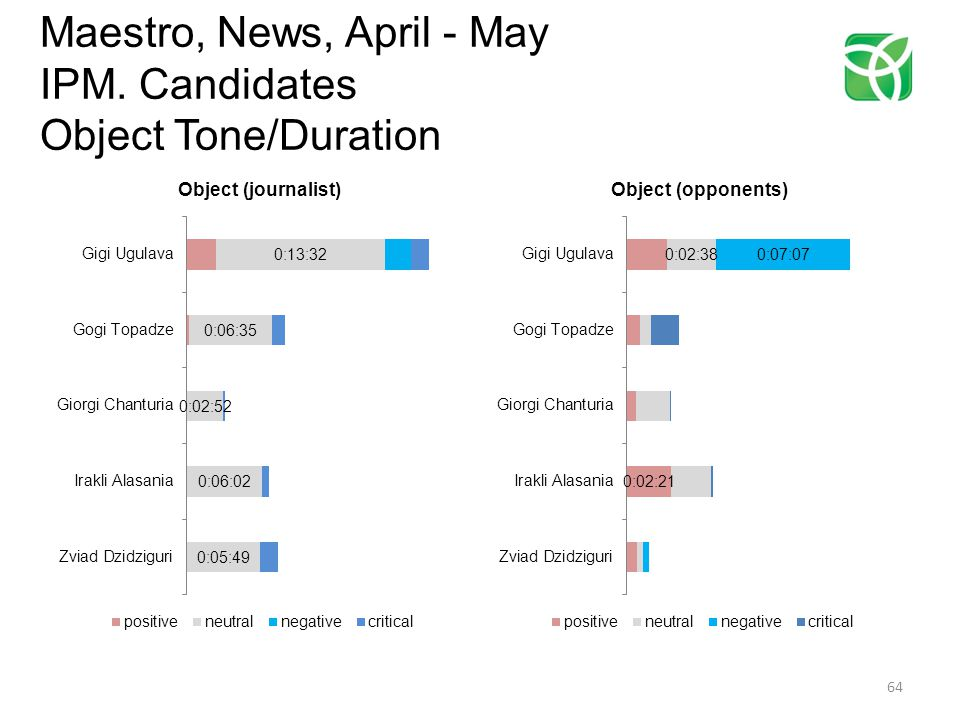 Maestro, News, April - May IPM. Candidates Object Tone/Duration 64