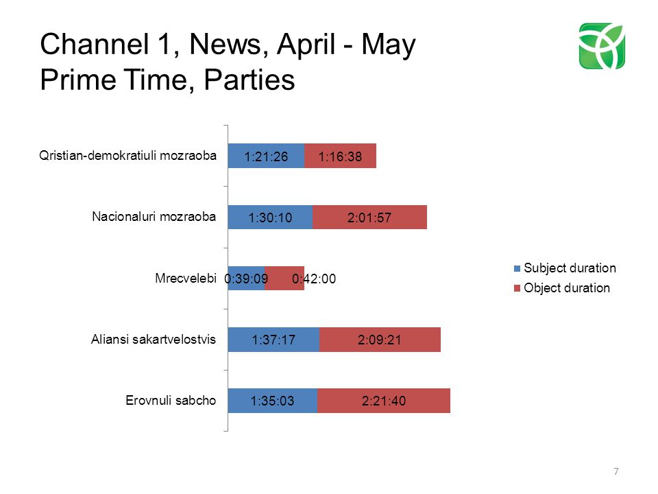 Channel 1, News, April - May Prime Time. Parties Object Tone/Duration 8