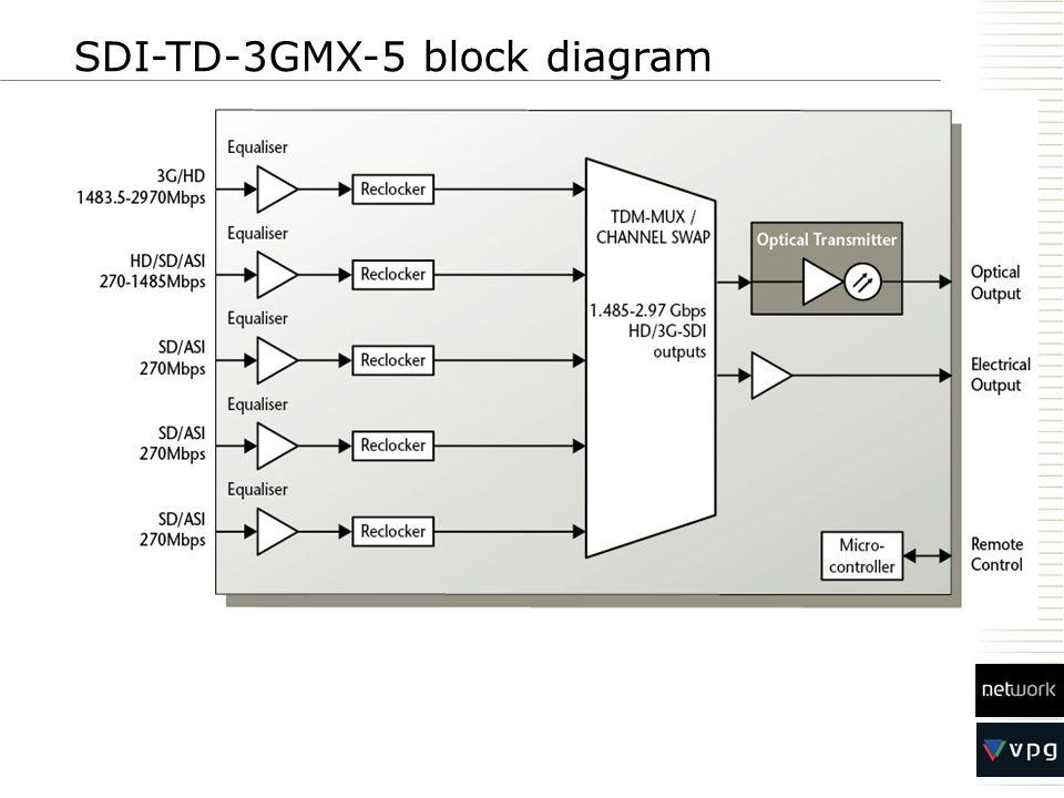 SDI-TD-3GMX-5 block diagram