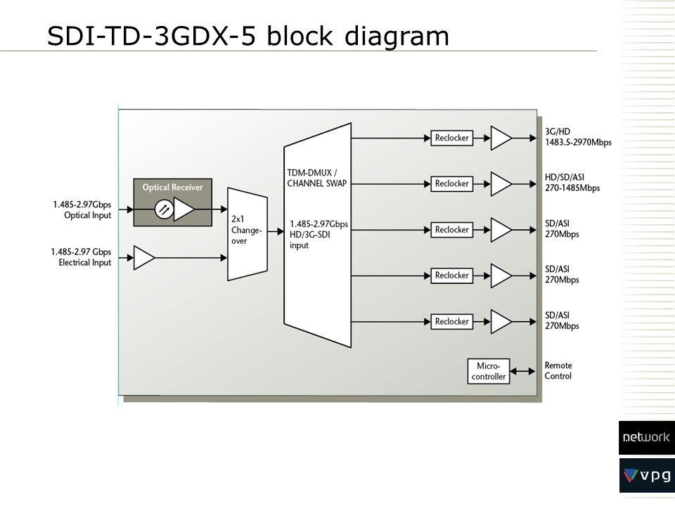 SDI-TD-3GDX-5 block diagram