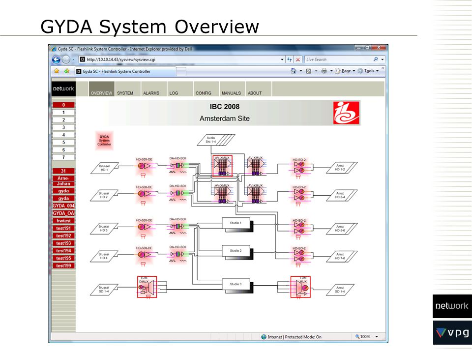 GYDA System Overview