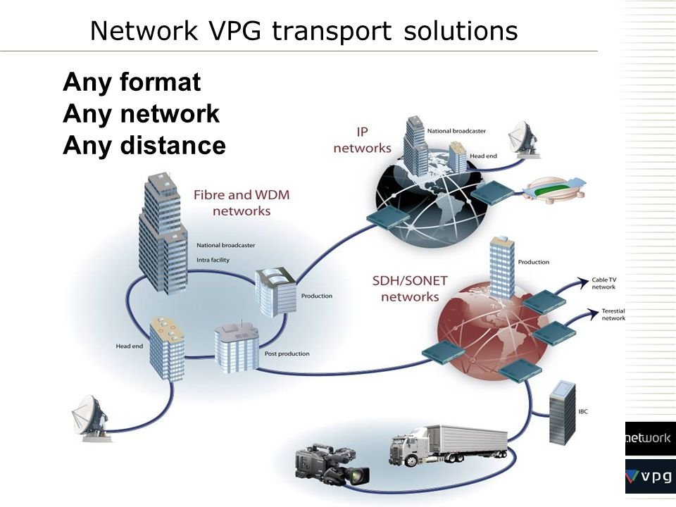 Transport of uncompressed services up to 3G-SDI Transport of JPEG and MPEG compressed SD-SDI, HD- SDI and other services such as ASI, AES, E1/T1 Cost-efficient architecture for smaller regional networks as well as large wide area networks Interfaces to WDM, Ethernet/IP and SDH/SONET infrastructure Monitoring and control via full featured NMS and advanced element manager Network VPG transport solutions Any format Any network Any distance