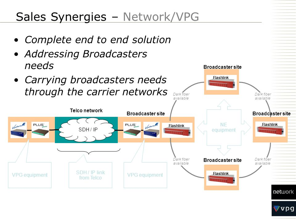 Flashlink VPG equipment NE equipment SDH / IP link from Telco Dark fiber available VPG equipment Broadcaster site Dark fiber available Telco network Sales Synergies – Network/VPG Complete end to end solution Addressing Broadcasters needs Carrying broadcasters needs through the carrier networks SDH / IP