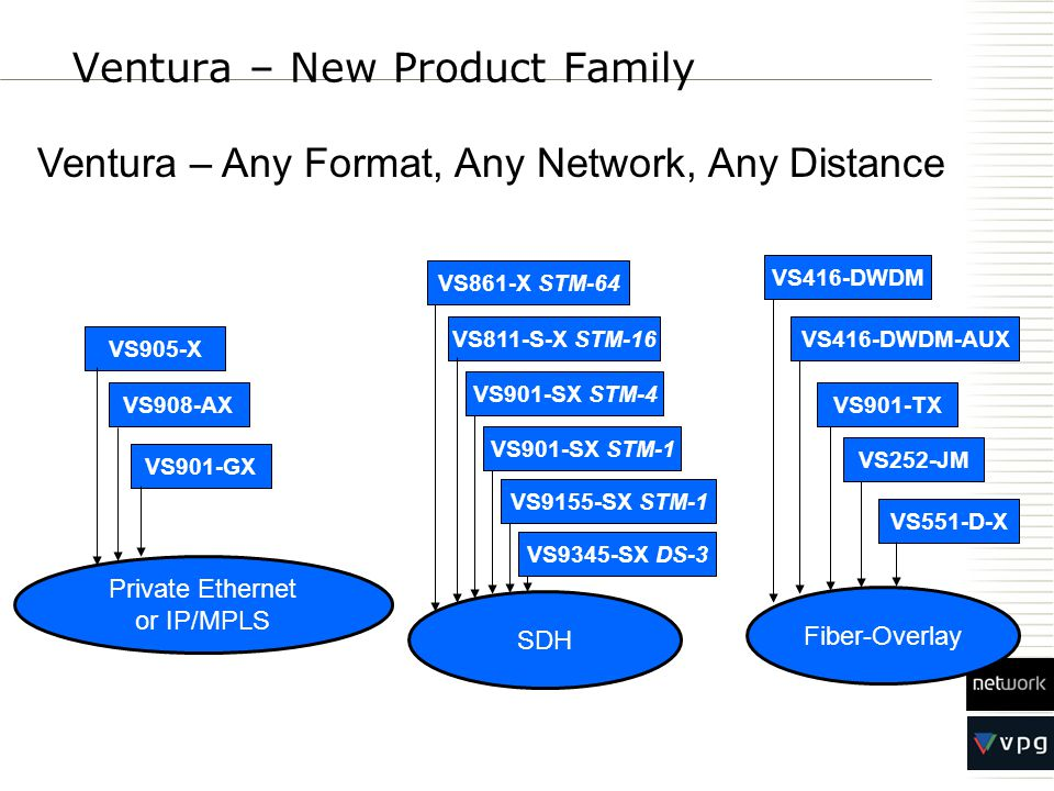 Ventura – New Product Family Private Ethernet or IP/MPLS SDH Fiber-Overlay VS901-GX VS908-AX VS901-SX STM-1 VS811-S-X STM-16 VS551-D-X VS905-X VS861-X STM-64 VS901-TX VS252-JM Ventura – Any Format, Any Network, Any Distance VS901-SX STM-4 VS9155-SX STM-1 VS9345-SX DS-3 VS416-DWDM VS416-DWDM-AUX