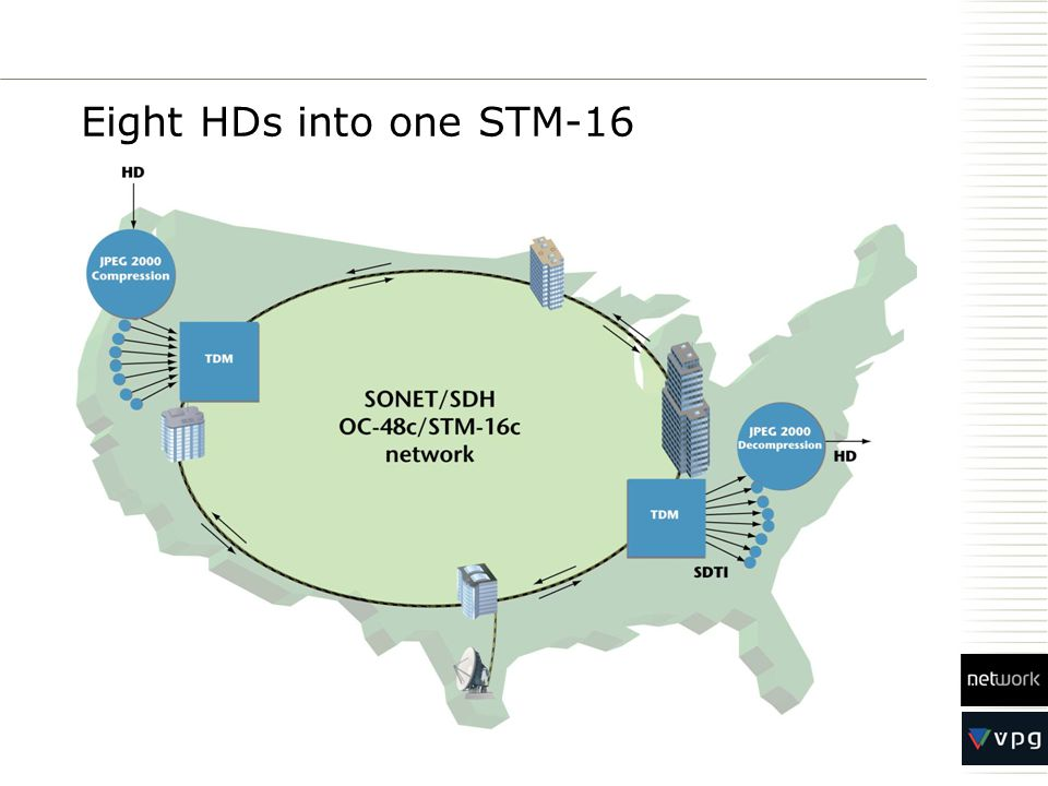 Eight HDs into one STM-16
