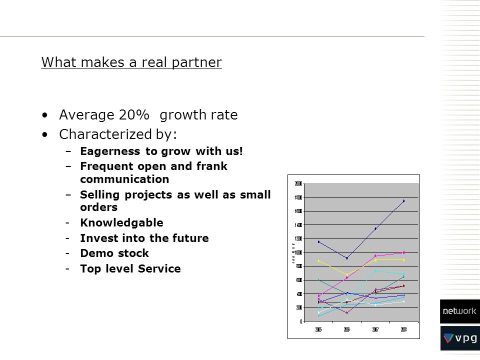 What makes a real partner Average 20% growth rate Characterized by: –Eagerness to grow with us! –Frequent open and frank communication –Selling projec