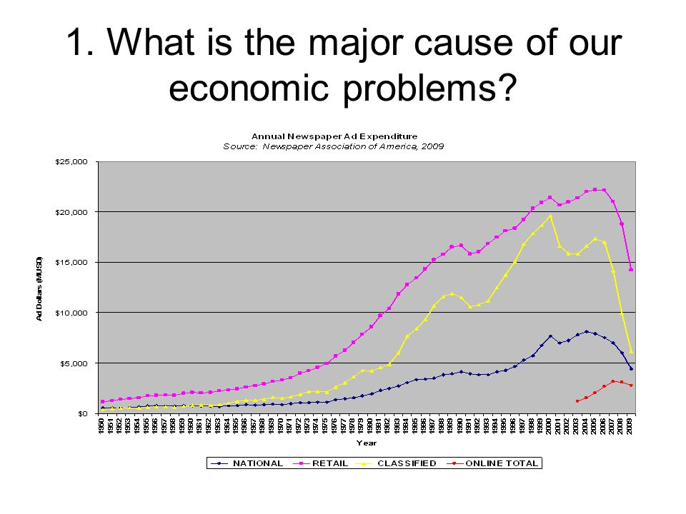 1. What is the major cause of our economic problems