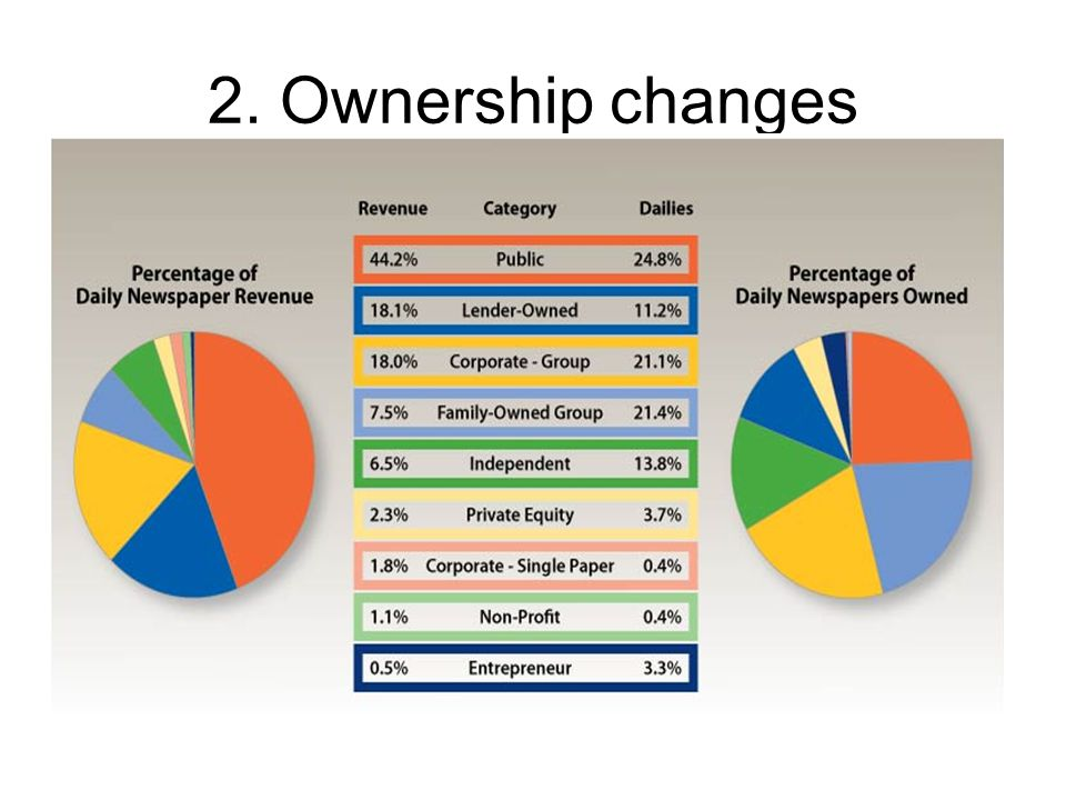 2. Ownership changes