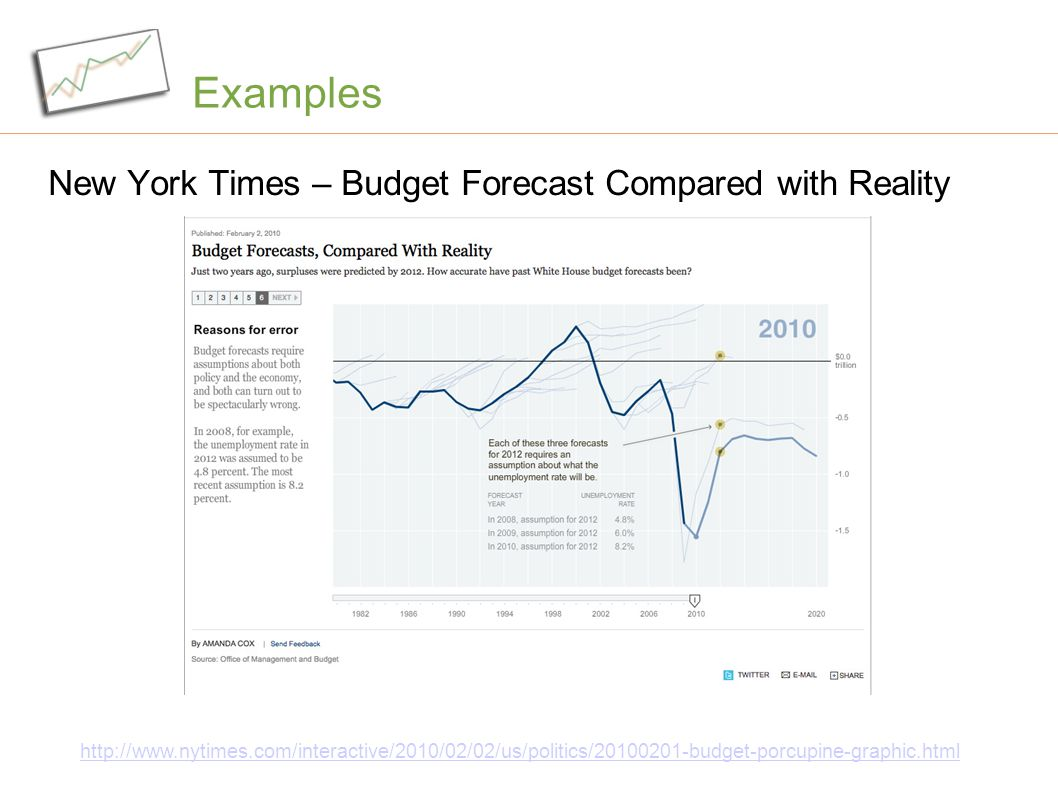 Examples New York Times – Budget Forecast Compared with Reality http://www.nytimes.com/interactive/2010/02/02/us/politics/20100201-budget-porcupine-gr