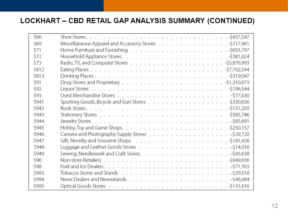 12 LOCKHART – CBD RETAIL GAP ANALYSIS SUMMARY (CONTINUED)