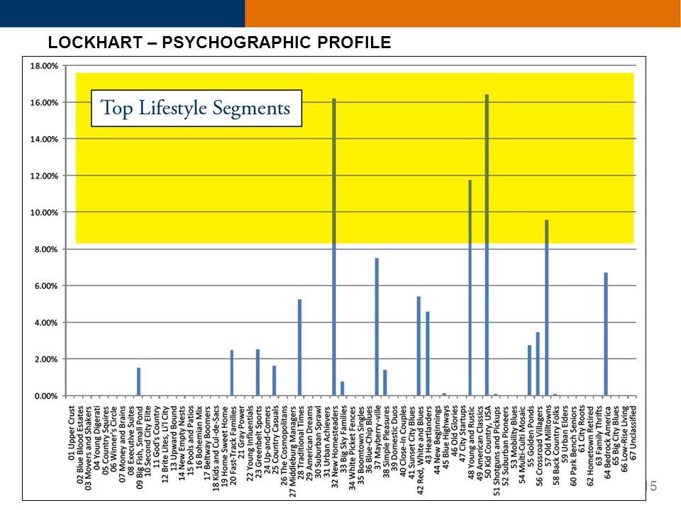 15 LOCKHART – PSYCHOGRAPHIC PROFILE
