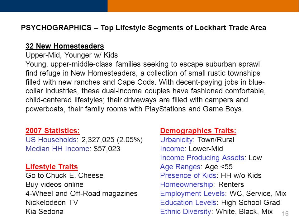 16 PSYCHOGRAPHICS – Top Lifestyle Segments of Lockhart Trade Area 32 New Homesteaders Upper-Mid, Younger w/ Kids Young, upper-middle-class families seeking to escape suburban sprawl find refuge in New Homesteaders, a collection of small rustic townships filled with new ranches and Cape Cods.