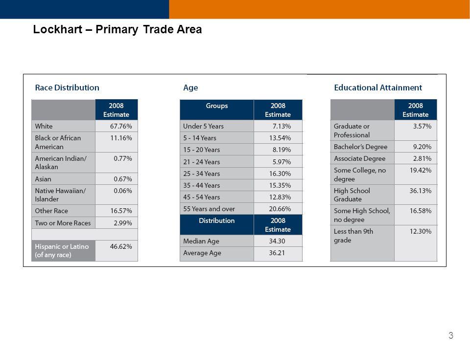 3 Lockhart – Primary Trade Area