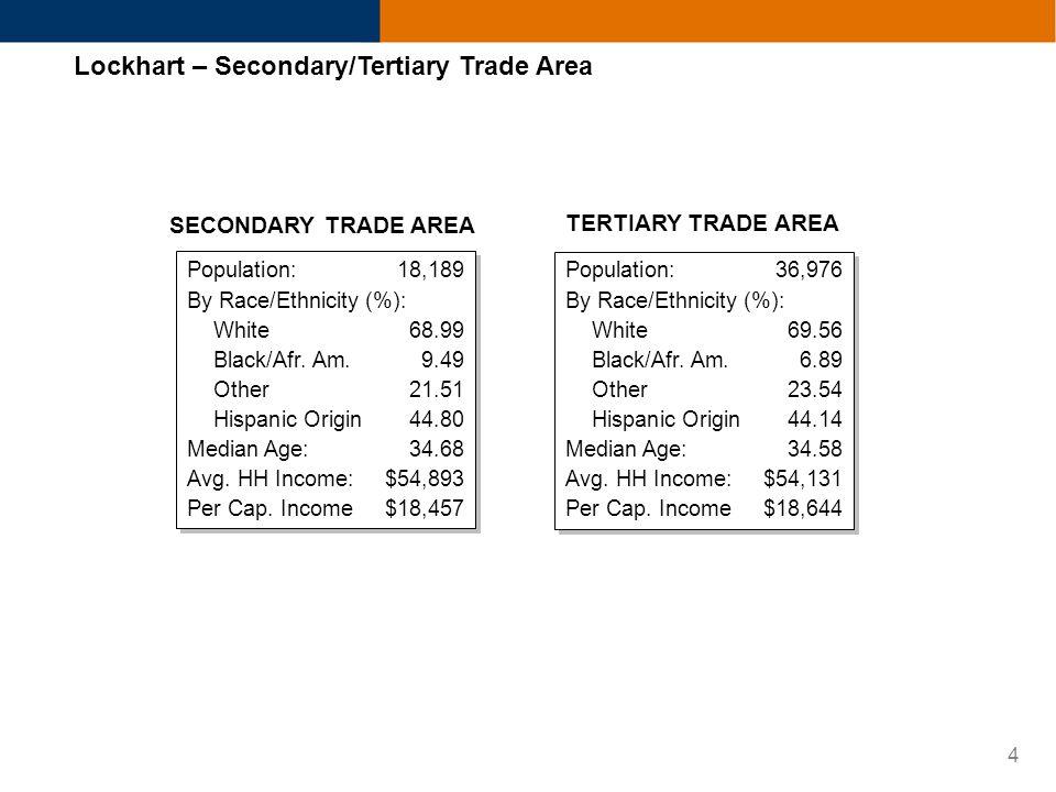 4 Lockhart – Secondary/Tertiary Trade Area Population:18,189 By Race/Ethnicity (%): White68.99 Black/Afr. Am.9.49 Other21.51 Hispanic Origin44.80 Medi