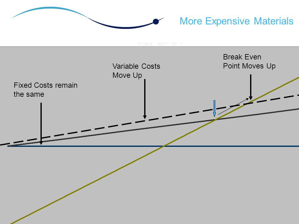 More Expensive Materials Fixed Costs remain the same Variable Costs Move Up Break Even Point Moves Up
