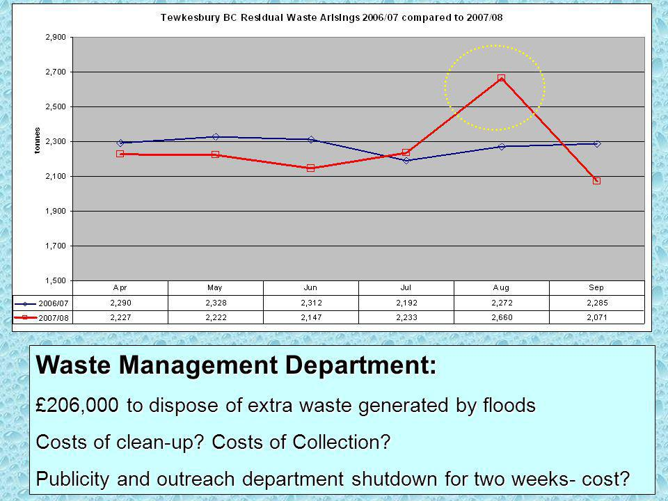 Waste Management Department: £206,000 to dispose of extra waste generated by floods Costs of clean-up? Costs of Collection? Publicity and outreach dep