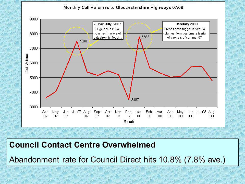 Council Contact Centre Overwhelmed Abandonment rate for Council Direct hits 10.8% (7.8% ave.)