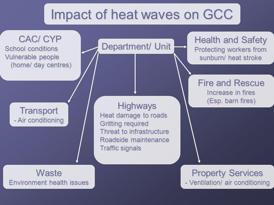 Department/ Unit Highways Heat damage to roads Gritting required Threat to infrastructure Roadside maintenance Traffic signals Health and Safety Prote