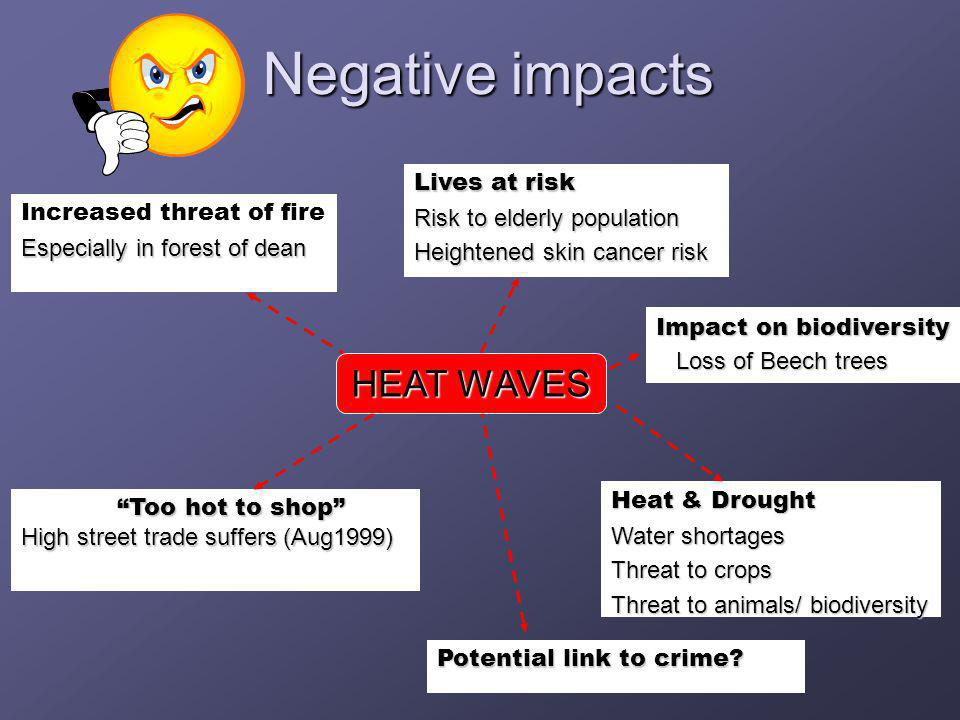 Negative impacts Increased threat of fire Especially in forest of dean Lives at risk Risk to elderly population Heightened skin cancer risk Heat & Drought Water shortages Threat to crops Threat to animals/ biodiversity Too hot to shop High street trade suffers (Aug1999) Potential link to crime.
