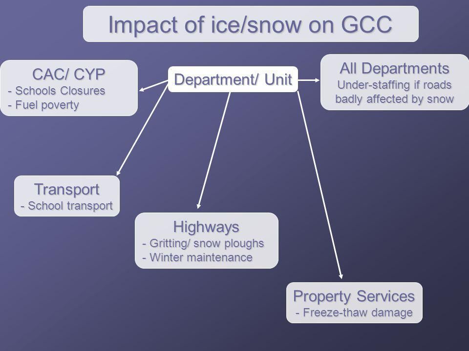 Highways - Gritting/ snow ploughs - Winter maintenance All Departments Under-staffing if roads badly affected by snow CAC/ CYP - Schools Closures - Fu