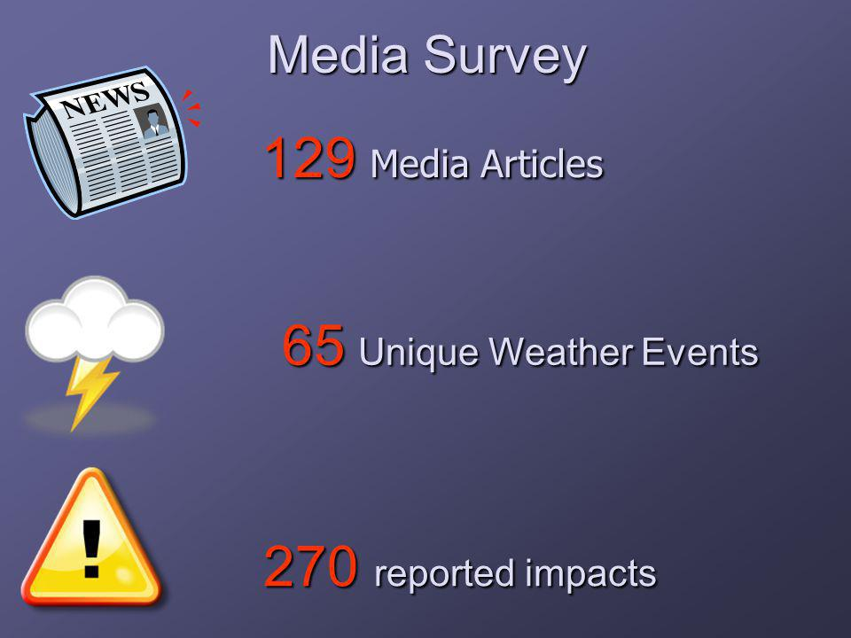 129 Media Articles 65 Unique Weather Events 65 Unique Weather Events 270 reported impacts 270 reported impacts Media Survey