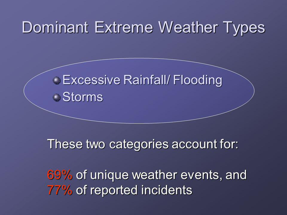 Dominant Extreme Weather Types Excessive Rainfall/ Flooding Storms These two categories account for: 69% of unique weather events, and 77% of reported