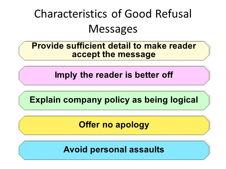 Characteristics of Good Refusal Messages Provide sufficient detail to make reader accept the message Imply the reader is better off Explain company po