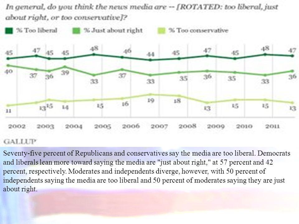 Seventy-five percent of Republicans and conservatives say the media are too liberal. Democrats and liberals lean more toward saying the media are