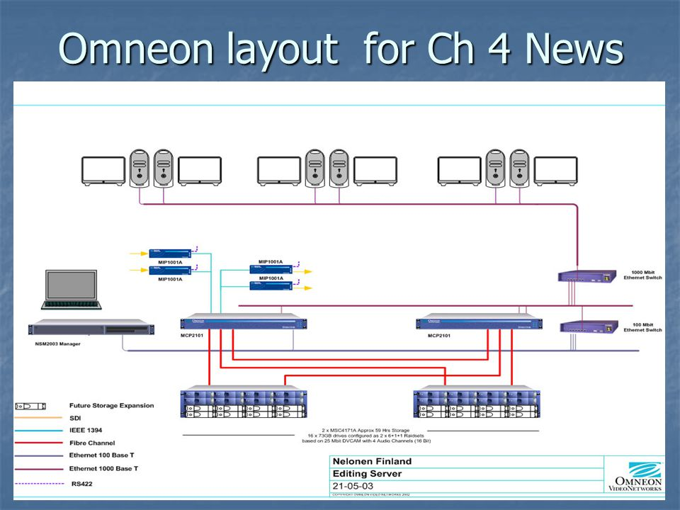 Omneon layout for Ch 4 News