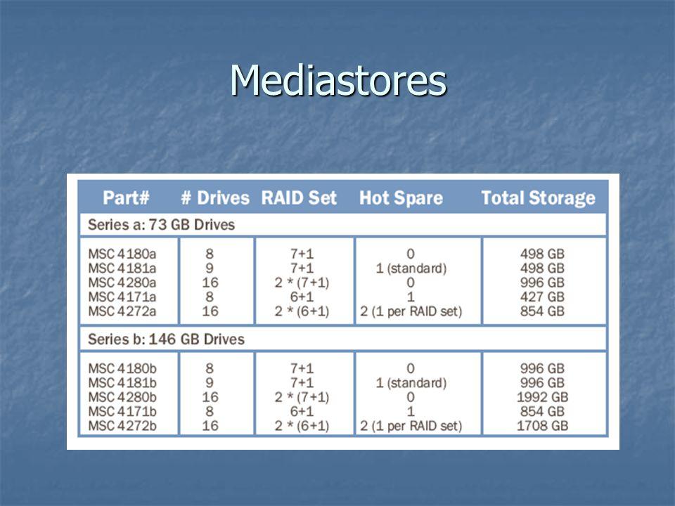 Mediastores