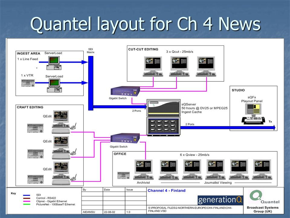 Quantel layout for Ch 4 News