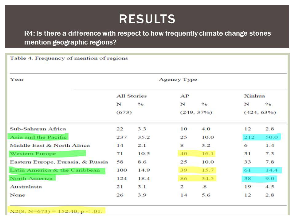 RESULTS R4: Is there a difference with respect to how frequently climate change stories mention geographic regions?