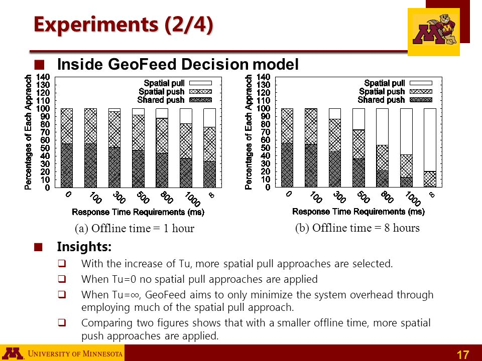 17 Experiments (2/4) Inside GeoFeed Decision model Insights: With the increase of Tu, more spatial pull approaches are selected. When Tu=0 no spatial